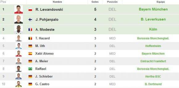 Lewandoswki es quien más anota goles. Captura de pantalla de resultados-futbol