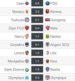 Resultados Ligue 1 Jornada 5. Captura de pantalla de resultados-futbol.