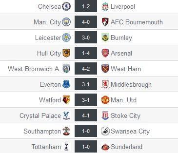 Resultados de la jornada 5 de la Premier League. Captura de pantalla de resultados-futbol.