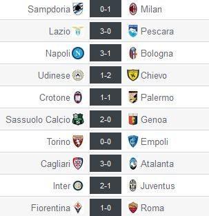 Resultados de la Serie A en su jornada 4. Captura de pantalla de resultados-futbol.