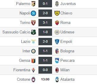 Resultados correspondientes a la fecha 6 de la Serie A italiana. Captura de pantalla de resultados-futbol.com