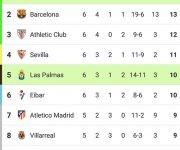 Tabla de posiciones-Futbol español