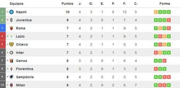 Tabla de posiciones del fútbol italiano. Captura de pantalla de resultados-futbol.