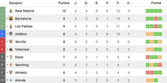 Tabla de posiciones Primera División de España. Captura de pantalla de resultados-futbol.