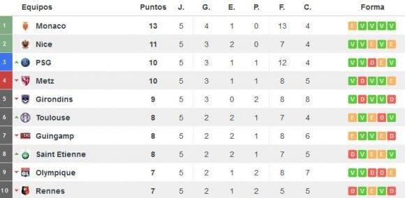 Tabla de posiciones Ligue 1. Captura de pantalla de resultados-futbol.