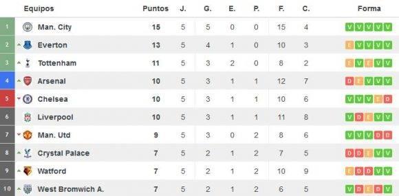Tabla de posiciones de la Premier League hastael cierre de la jornada 5. Captura de pantalla de resultados-futbol.