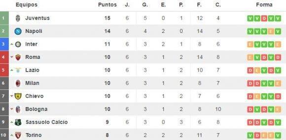 Tabla de posiciones. Captura de pantalla de resultados-futbol.com