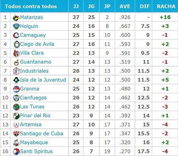 Tabla de posiciones Serie Nacional
