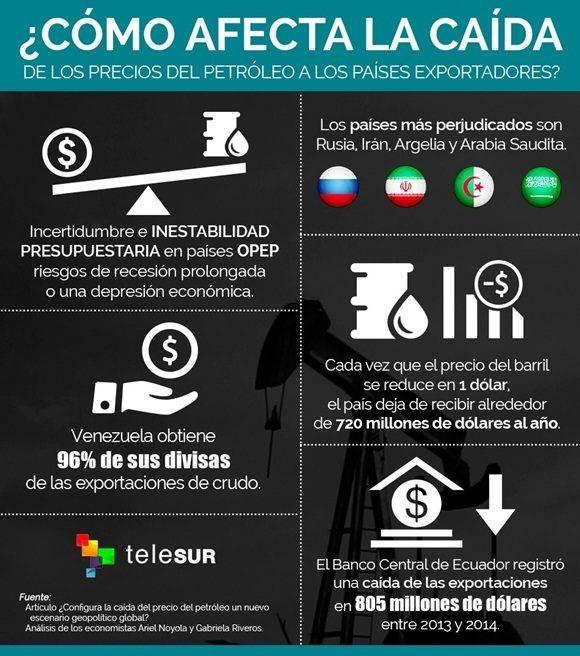 infografía precios del petróleo