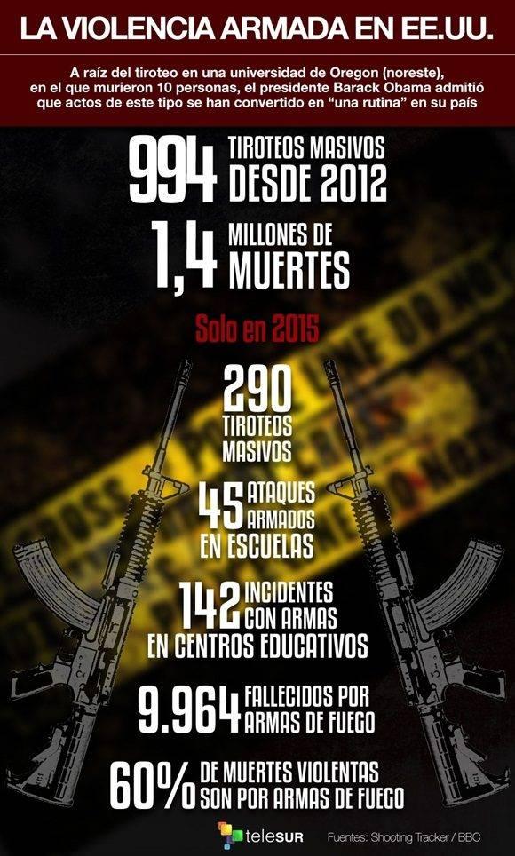 infografia_violenciaarmadaeeuu_