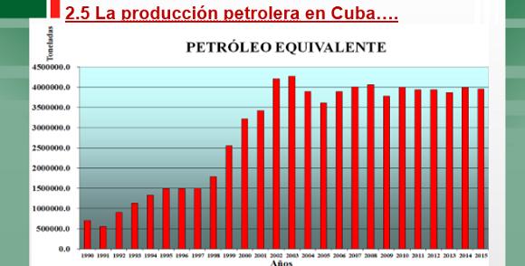 A partir de 1996 se introduce en Cuba la perforación de pozos horizontales, hecho que cambió la industria petrolera cubana. En un yacimiento donde un pozo vertical producía 100-200 barriles por día, un pozo horizontal, en el mismo lugar, produjo más de 2000 barriles por día. Foto: Cupet