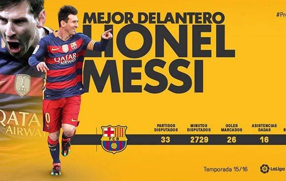Messi, el mejor delantero. Infografía: Marca.