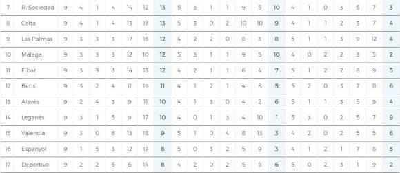 Tabla de posiciones Liga1