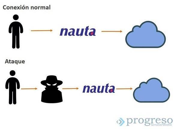 Una descripción gráfica de un ataque informático MITM. Ilustración: Progreso Semanal.