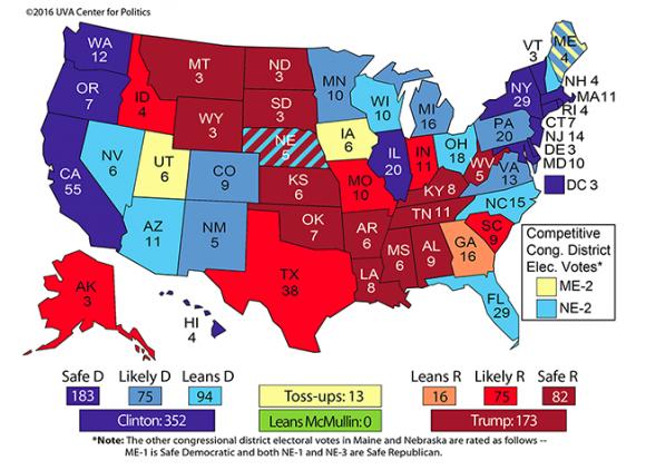 Según el muestreo de Real Clear Politics, Trump se mantiene muy por detrás de Hillary Clinton cuando sólo faltan 19 días para las elecciones, con un margen de más de 6 puntos, una distancia que ningún candidato presidencial ha sido capaz de remontar en la historia moderna. Por si fuera poco, en el mapa electoral, las proyecciones de la Universidad de Virginia, una de las instituciones más respetadas, adelantan una victoria a favor de Hillary Clinton con un total de 352 (de los 270 que se necesitan para ganar), frente a los 173 de Trump.