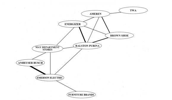 Figura 1 lazos entre las empresas de la Junta St Louis, 1999 Nota: Grosor de la línea representa el número de consejeros compartidos, que va de uno (e.g.TWA y Ameren) a cuatro (compartido por Anheuser-Busch y Emerson Electric).