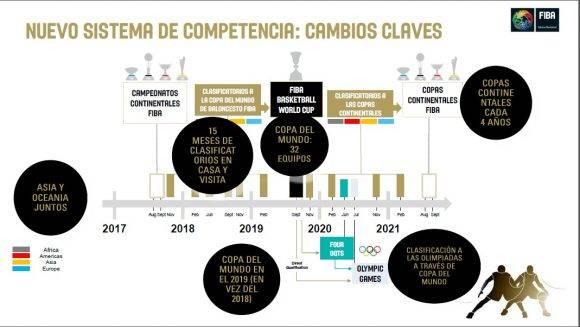 Cambios claves en el nuevo sistema de competencias FIBA
