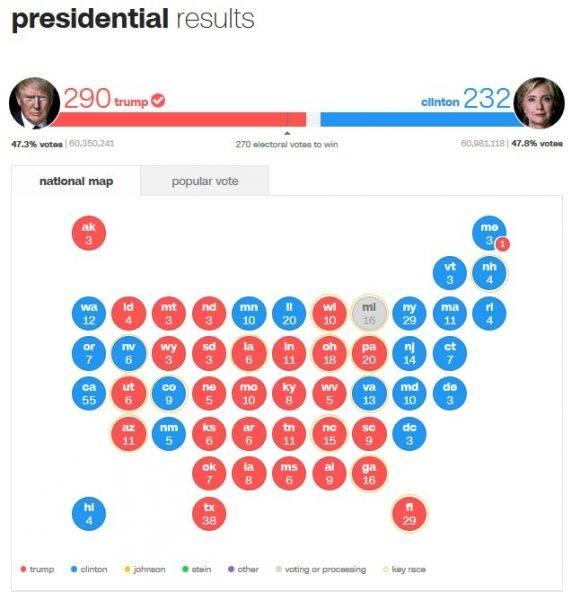 El resultado electoral de las presidenciales estadounidenses hasta el 12 de noviembre a la 1:00 pm. Fuente: CNN