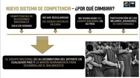 Nuevo sistema de competencia de la FIBA