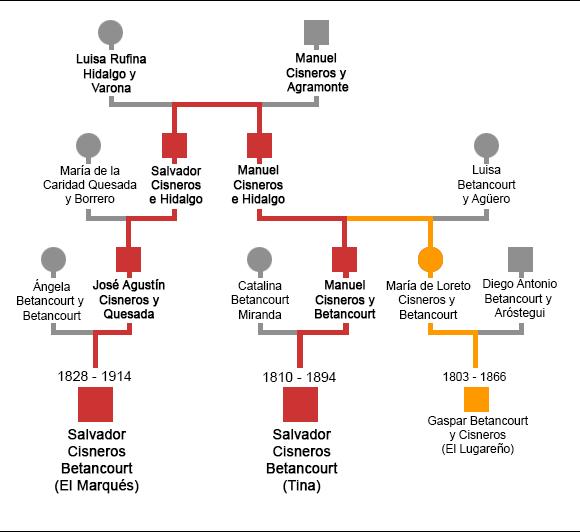 Árbol genealógico parcial, sólo se representan los antecesores de El Marqués, Tina y El lugareño para entender su parentesco.