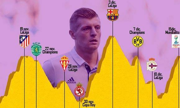 Gráfica que muestra los partidos que se perderá Toni Kroos en dependencia de la calidad del rival. Autor: Marca.
