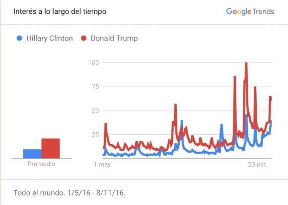 """Los usuarios buscaron dos veces más en Google el término """"Donald Trump"""" que el de """"Hillary Clinton""""."""