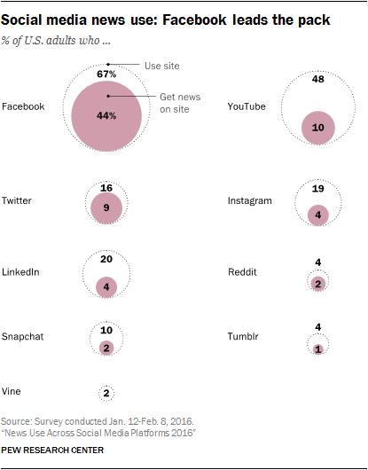 Una investigación reciente del Pew Research asegura que el 67 por ciento de los adultos en EEUU se informan a través de Facebook.