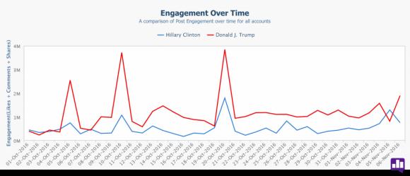 Donald Trump está más adelante en el compromiso total, o el número de veces que la gente interactuó con o respaldó su contenido social. En total, del 1 de enero al 6 de noviembre, Trump obtuvo 351 millones de contratos en Facebook, Twitter e Instagram. Hillary Clinton atrajo menos de la mitad del total de Trump: 145 millones.