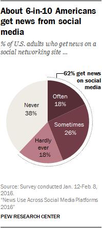 Seis de cada diez estadounidenses obtienen información a través de una plataforma para las redes sociales.