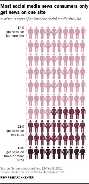 La mayoría de los consumidores de noticias de medios sociales sólo obtienen noticias en un sitio
