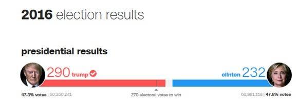 votos populares y electorales hasta 12 de nov