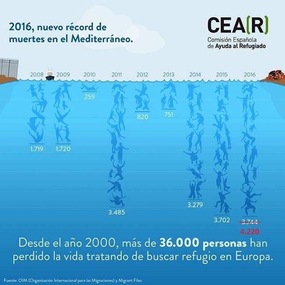 Autor: Comisión Española de Ayuda al Refugiado.