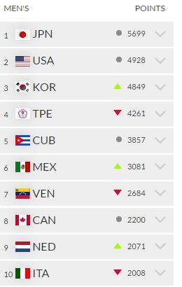 Ranking de la Confederación Mundial de Béisbol y Softbol al finalizar el 2016. Foto: Captura de pantalla del sitio de la WSBC.