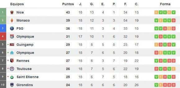 Foto: Captura de pantalla de resultados-futbol.