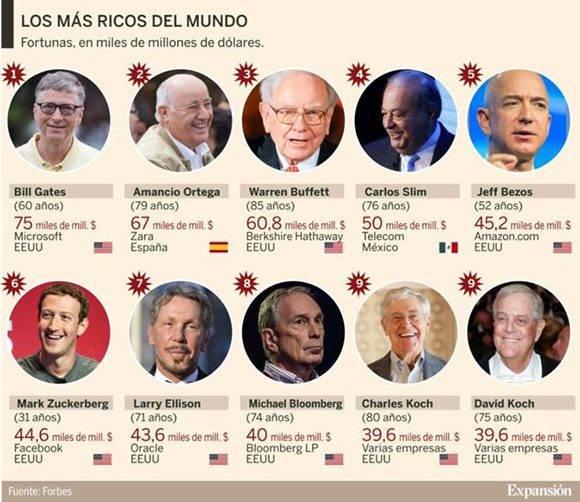Los hombres con las fortunas más grandes del mundo. Infografía: Expansión/ Fuente: Forbes.