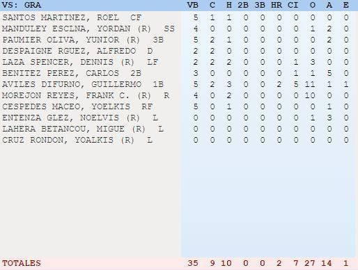 Fuente: Federación Cubana de Béisbol.