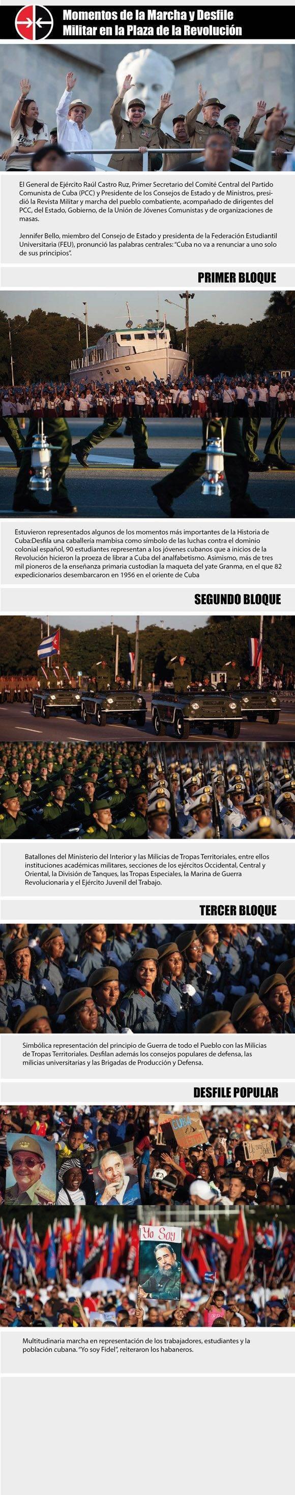 Infografía: Luis Amigo/ Cubadebate.