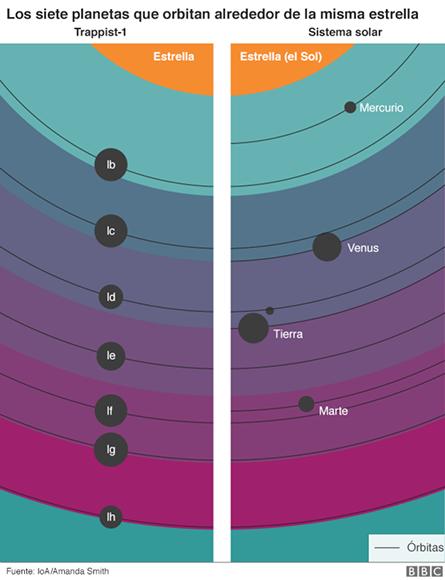 las-orbitas-de-los-planetas-hallados-son-muy-compactas