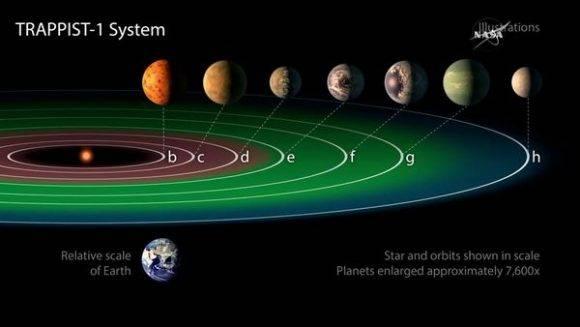 TRAPPIST-1. Foto tomada de Infobae.