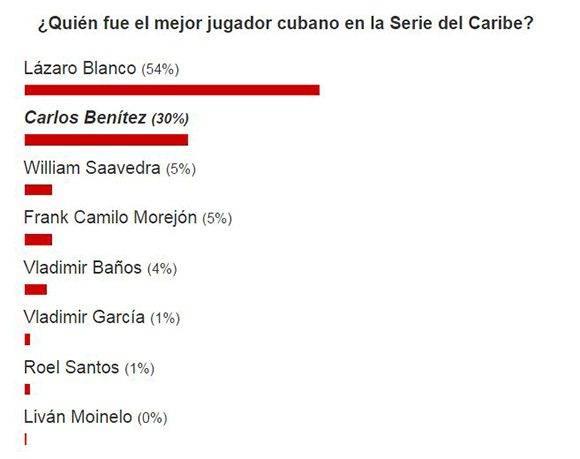 Resultados de la encuesta sobre el mejor jugador del equipo Cuba en la Serie del Caribe 2017.