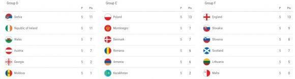 tablas-de-posiciones-eliminatorias-europeas-2