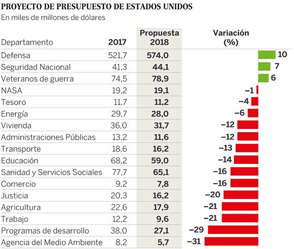 Presupuesto de EE.UU. Fuente: El País.