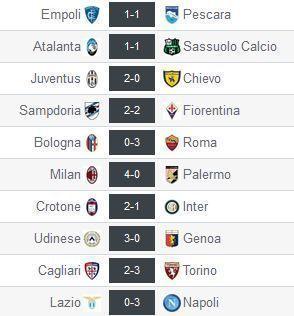 resultados-liga-italia-jornada-31
