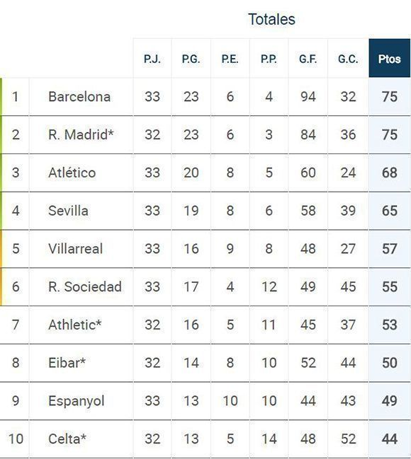 Los 10 primeros equipos de La Liga. Fuente. Marca.