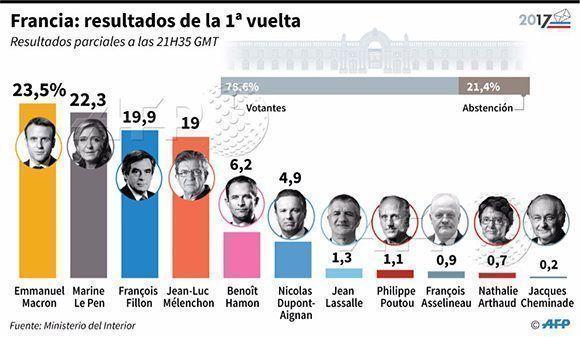 infografia-elecciones-en-francia