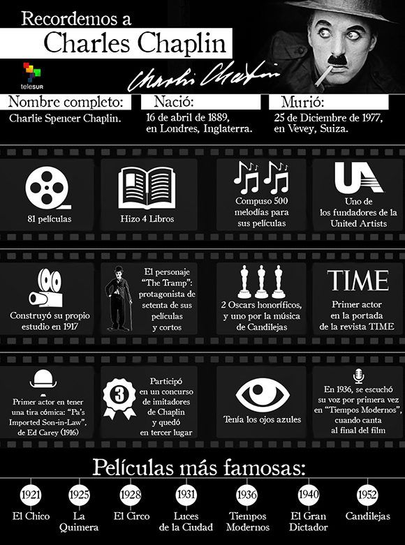 infografia_recordandoachaplin_950x1280