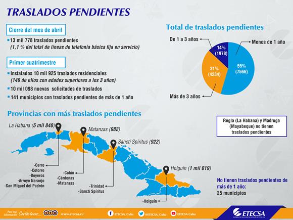 infografia-traslados-pendientes-luis-iglesia