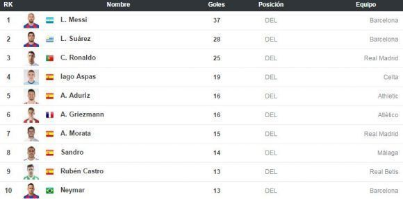 L%C3%ADderes-goleadores-liga-Espa%C3%B1a-jornada-38-580x287.jpg