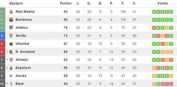 Tabla-de-posiciones-liga-Espa%C3%B1a-jornada-38-580x285.jpg