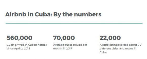 airbnb-en-cuba-datos